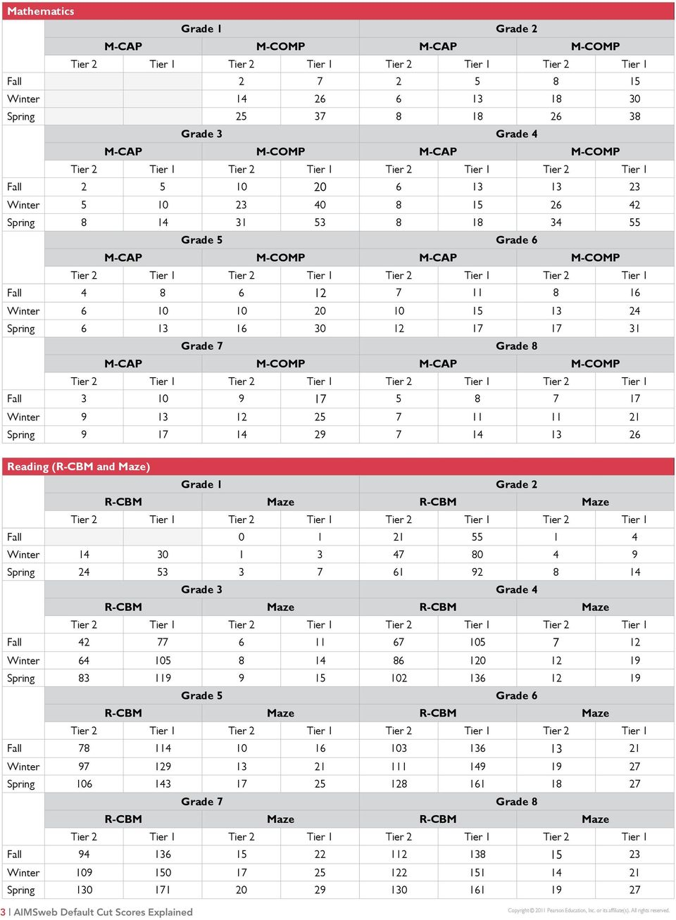 2017 ets look up table guide