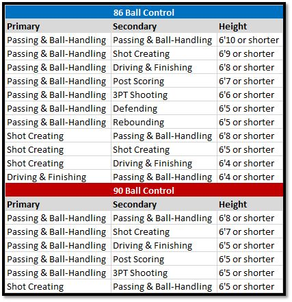2k19 shot creating playmaker guide