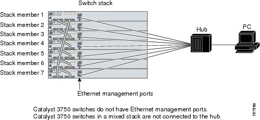 cisco 3650 switch stack configuration guide