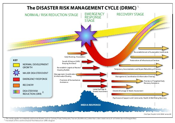 disaster management cycle pdf