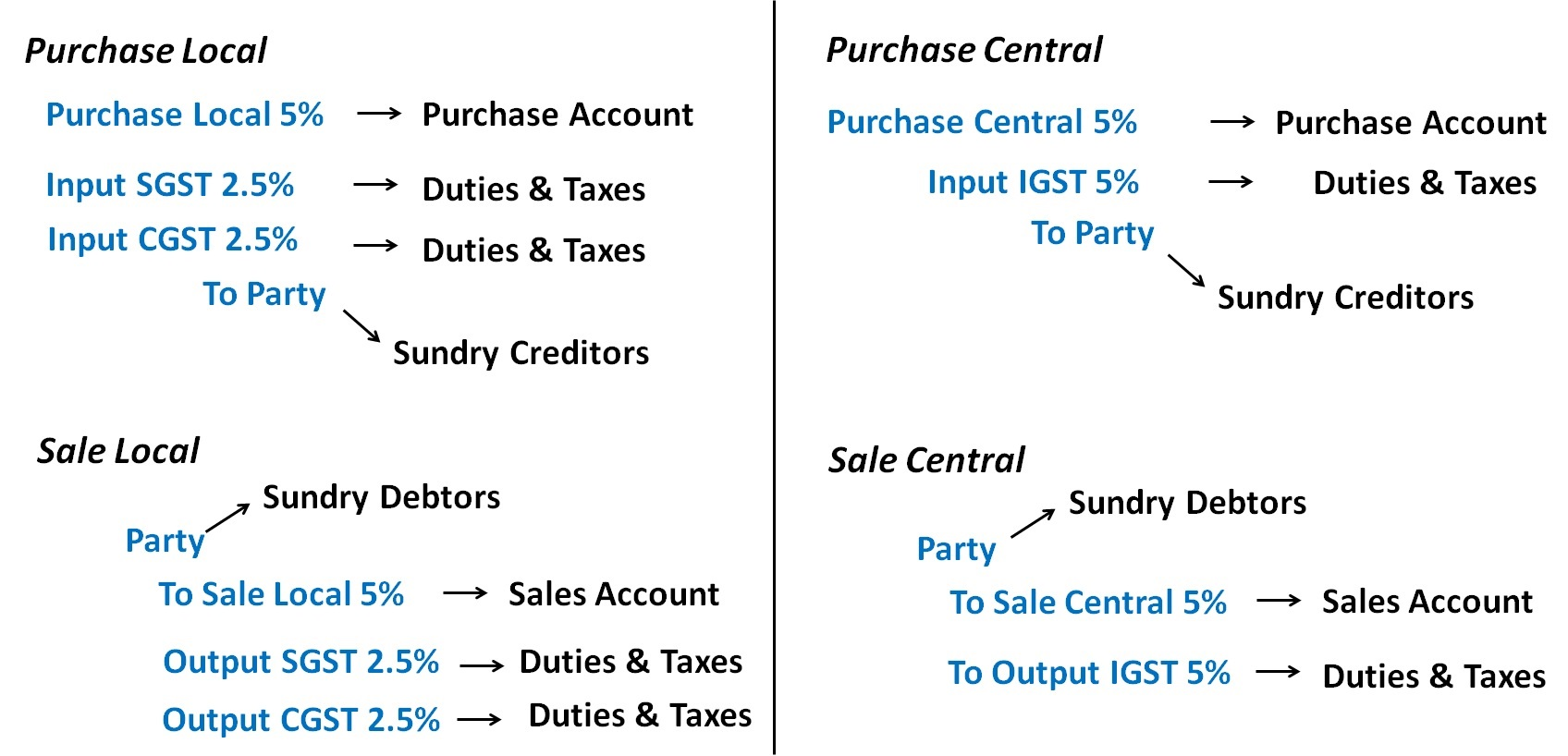 accounting for gst journal entries pdf
